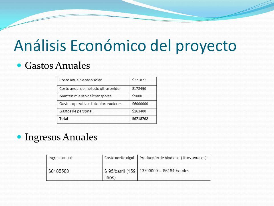 Análisis Económico del proyecto Gastos Anuales Ingresos Anuales Costo anual Secado solar$271872 Costo anual de método ultrasonido$178490 Mantenimiento