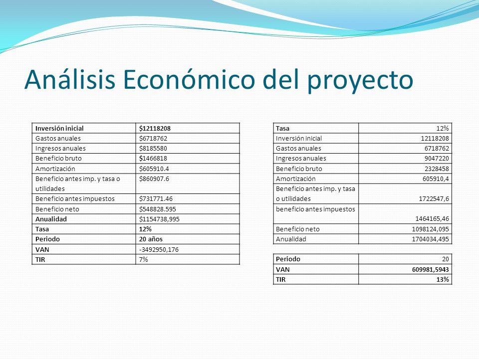Análisis Económico del proyecto Tasa 12% Inversión inicial12118208 Gastos anuales 6718762 Ingresos anuales 9047220 Beneficio bruto 2328458 Amortizació