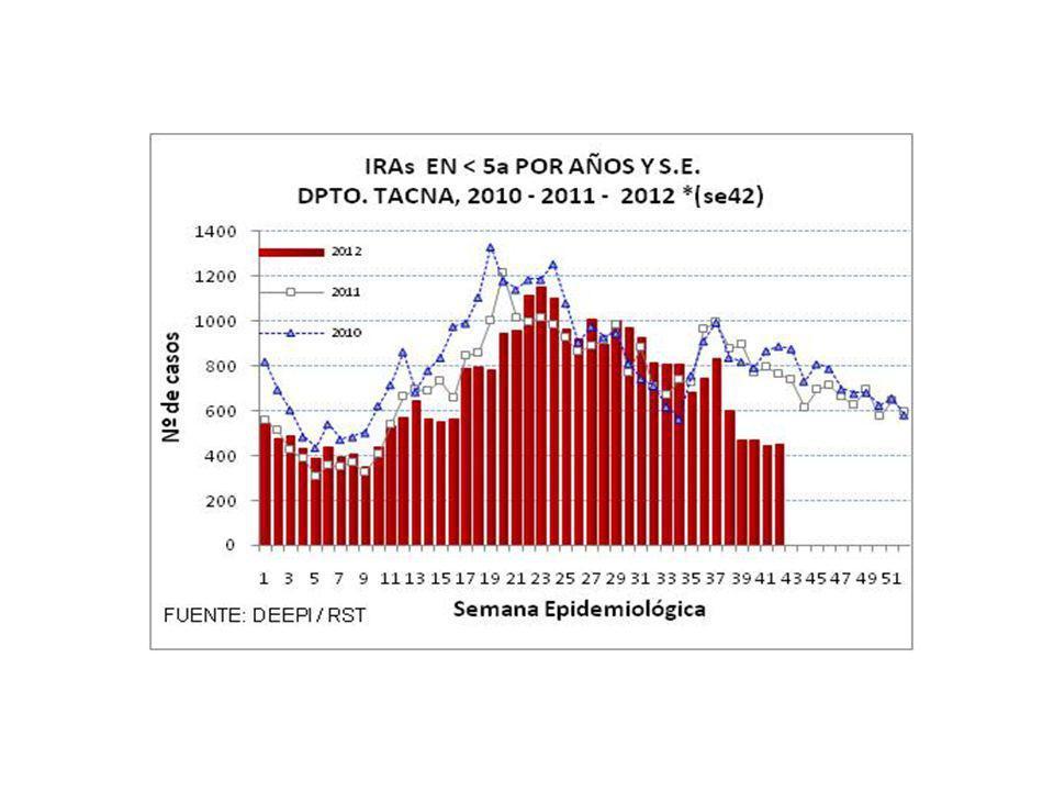 CASOS DE IRAS Y NEUMONIAS POR SEMANAS DEPARTAMENTO TACNA (SE 01 A 42 - 2011 y 2012) SEMANA 20112012 IRAs 1 Tasa x 1000 <5a.