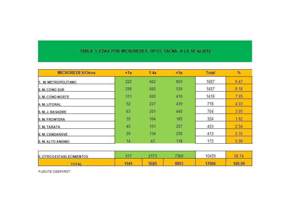 TABLA 3: EDAS POR MICROREDES, DPTO. TACNA, A LA SE 42-2012 MICROREDES/Otros<1a1-4a>5aTotal% 1.
