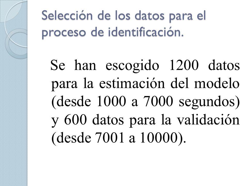 Selección de los datos para el proceso de identificación. Se han escogido 1200 datos para la estimación del modelo (desde 1000 a 7000 segundos) y 600