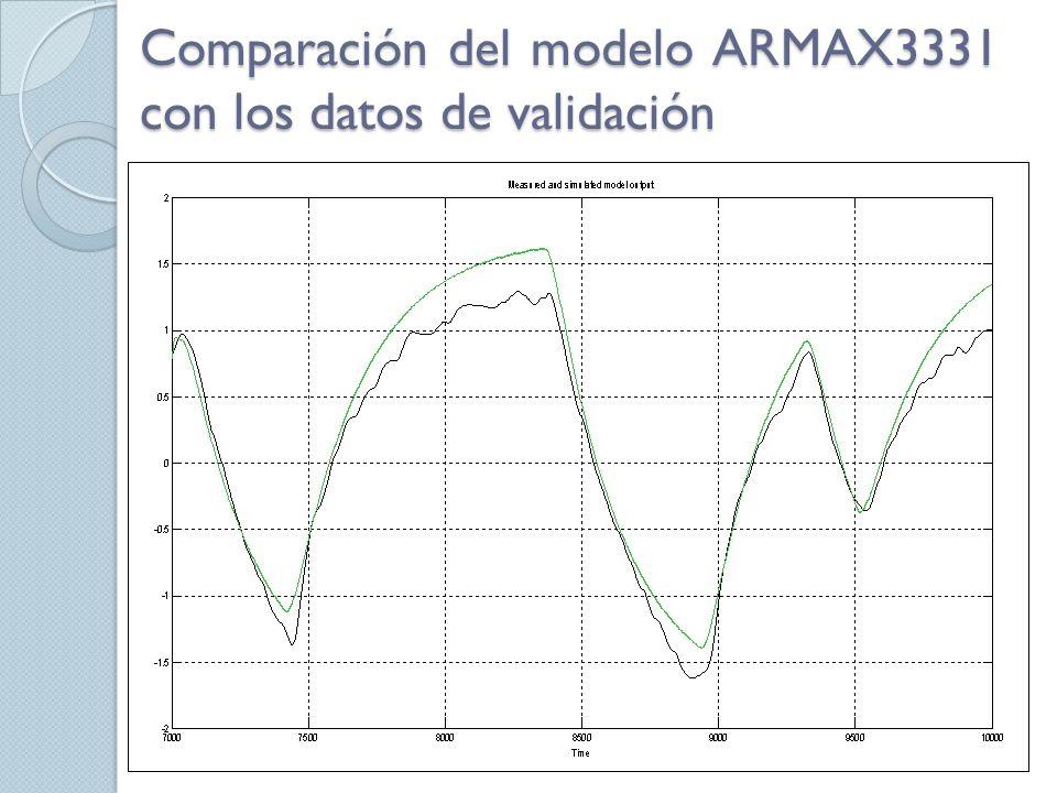 Comparación del modelo ARMAX3331 con los datos de validación