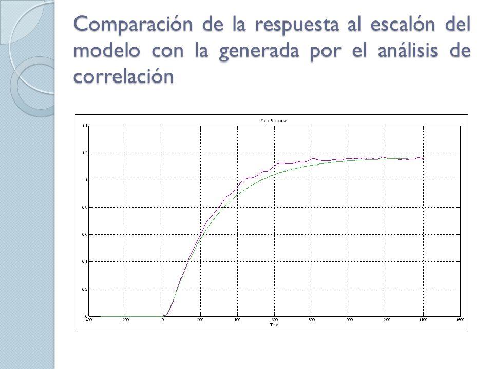 Comparación de la respuesta al escalón del modelo con la generada por el análisis de correlación