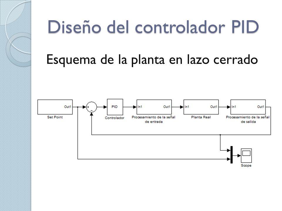Diseño del controlador PID Esquema de la planta en lazo cerrado