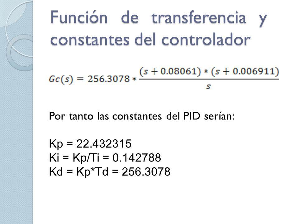 Función de transferencia y constantes del controlador Por tanto las constantes del PID serían: Kp = 22.432315 Ki = Kp/Ti = 0.142788 Kd = Kp*Td = 256.3