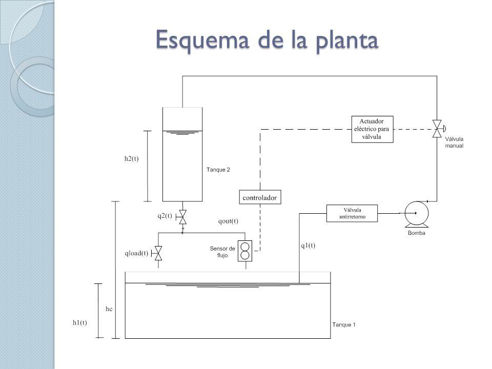 Elementos que forman parte de la planta real Tanques de almacenamiento Tuberías PVC Válvula antirretorno Bomba hidráulica Válvula motorizada Sensor de flujo Válvulas de paso