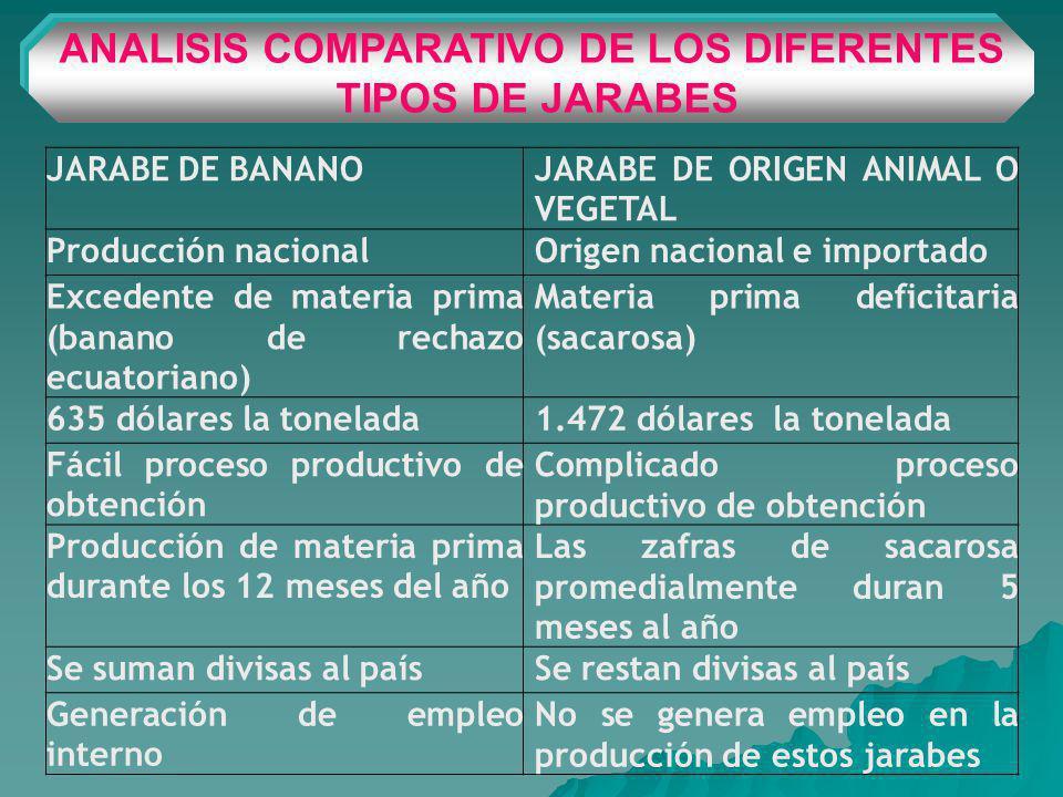 ANALISIS COMPARATIVO DE LOS DIFERENTES TIPOS DE JARABES JARABE DE BANANOJARABE DE ORIGEN ANIMAL O VEGETAL Producción nacionalOrigen nacional e importado Excedente de materia prima (banano de rechazo ecuatoriano) Materia prima deficitaria (sacarosa) 635 dólares la tonelada1.472 dólares la tonelada Fácil proceso productivo de obtención Complicado proceso productivo de obtención Producción de materia prima durante los 12 meses del año Las zafras de sacarosa promedialmente duran 5 meses al año Se suman divisas al paísSe restan divisas al país Generación de empleo interno No se genera empleo en la producción de estos jarabes