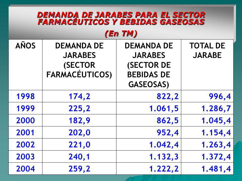DEMANDA DE JARABES PARA EL SECTOR FARMACÉUTICOS Y BEBIDAS GASEOSAS (En TM) AÑOSDEMANDA DE JARABES (SECTOR FARMACÉUTICOS) DEMANDA DE JARABES (SECTOR DE BEBIDAS DE GASEOSAS) TOTAL DE JARABE 1998174,2822,2996,4 1999225,21.061,51.286,7 2000182,9862,51.045,4 2001202,0952,41.154,4 2002221,01.042,41.263,4 2003240,11.132,31.372,4 2004259,21.222,21.481,4