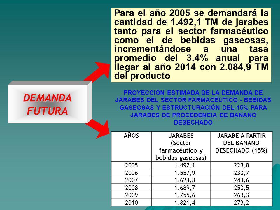 Para el año 2005 se demandará la cantidad de 1.492,1 TM de jarabes tanto para el sector farmacéutico como el de bebidas gaseosas, incrementándose a una tasa promedio del 3.4% anual para llegar al año 2014 con 2.084,9 TM del producto DEMANDA FUTURA PROYECCIÓN ESTIMADA DE LA DEMANDA DE JARABES DEL SECTOR FARMACÉUTICO - BEBIDAS GASEOSAS Y ESTRUCTURACIÓN DEL 15% PARA JARABES DE PROCEDENCIA DE BANANO DESECHADO AÑOSJARABES (Sector farmacéutico y bebidas gaseosas) JARABE A PARTIR DEL BANANO DESECHADO (15%) 2005 1.492,1223,8 2006 1.557,9233,7 2007 1.623,8243,6 2008 1.689,7253,5 2009 1.755,6263,3 2010 1.821,4273,2
