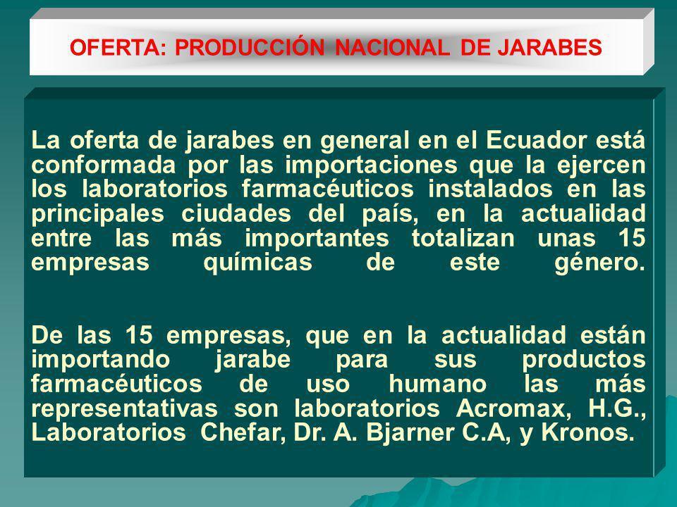 OFERTA: PRODUCCIÓN NACIONAL DE JARABES La oferta de jarabes en general en el Ecuador está conformada por las importaciones que la ejercen los laboratorios farmacéuticos instalados en las principales ciudades del país, en la actualidad entre las más importantes totalizan unas 15 empresas químicas de este género.