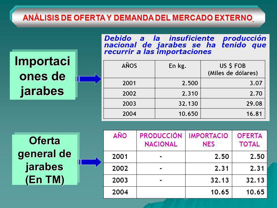 ANÁLISIS DE OFERTA Y DEMANDA DEL MERCADO EXTERNO Importaci ones de jarabes Debido a la insuficiente producción nacional de jarabes se ha tenido que recurrir a las importaciones Oferta general de jarabes (En TM) AÑOSEn kg.US $ FOB (Miles de dólares) 20012.5003.07 20022.3102.70 200332.13029.08 200410.65016.81 AÑOPRODUCCIÓN NACIONAL IMPORTACIO NES OFERTA TOTAL 2001-2.50 2002-2.31 2003-32.13 200410.65
