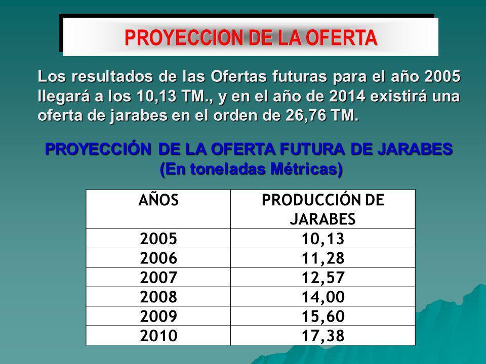 PROYECCION DE LA OFERTA PROYECCIÓN DE LA OFERTA FUTURA DE JARABES (En toneladas Métricas) (En toneladas Métricas) Los resultados de las Ofertas futuras para el año 2005 llegará a los 10,13 TM., y en el año de 2014 existirá una oferta de jarabes en el orden de 26,76 TM.