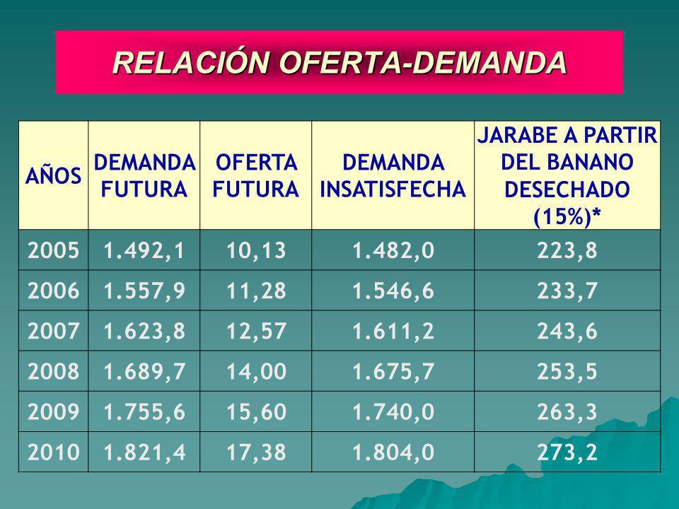 RELACIÓN OFERTA-DEMANDA AÑOS DEMANDA FUTURA OFERTA FUTURA DEMANDA INSATISFECHA JARABE A PARTIR DEL BANANO DESECHADO (15%)* 20051.492,110,131.482,0223,