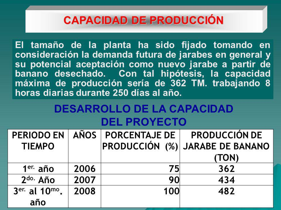 CAPACIDAD DE PRODUCCIÓN El tamaño de la planta ha sido fijado tomando en consideración la demanda futura de jarabes en general y su potencial aceptación como nuevo jarabe a partir de banano desechado.