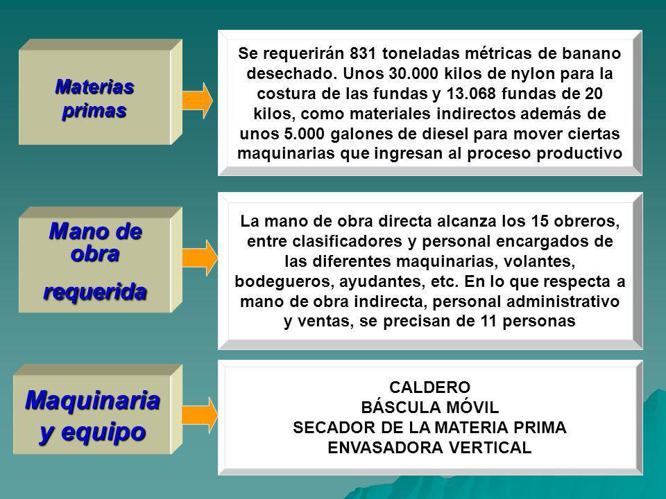 Materias primas Maquinaria y equipo Se requerirán 831 toneladas métricas de banano desechado.