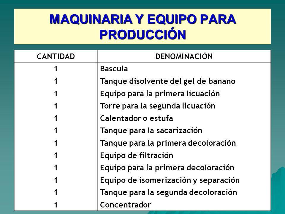 MAQUINARIA Y EQUIPO PARA PRODUCCIÓN CANTIDADDENOMINACIÓN 1 Bascula 1 Tanque disolvente del gel de banano 1 Equipo para la primera licuación 1 Torre pa