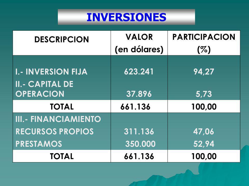 INVERSIONES DESCRIPCION VALORPARTICIPACION (en dólares)(%) I.- INVERSION FIJA 623.24194,27 II.- CAPITAL DE OPERACION 37.8965,73 TOTAL 661.136100,00 III.- FINANCIAMIENTO RECURSOS PROPIOS311.13647,06 PRESTAMOS 350.00052,94 TOTAL661.136100,00