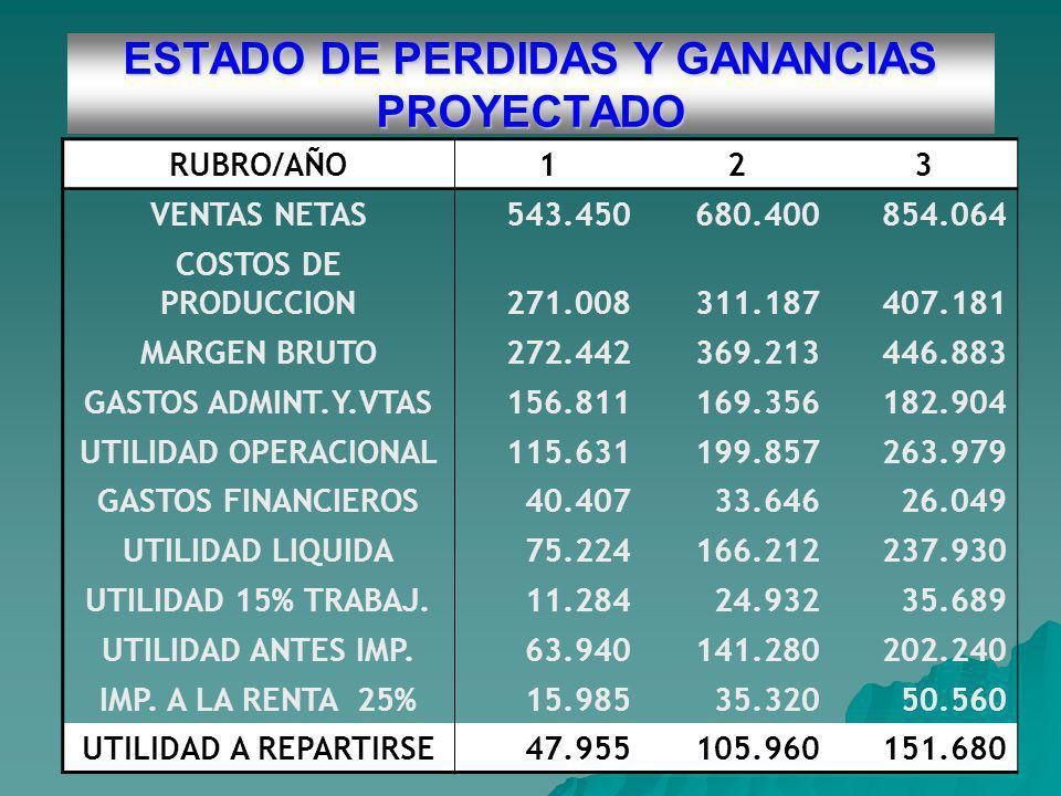 ESTADO DE PERDIDAS Y GANANCIAS PROYECTADO RUBRO/AÑO123 VENTAS NETAS543.450680.400854.064 COSTOS DE PRODUCCION271.008311.187407.181 MARGEN BRUTO272.442