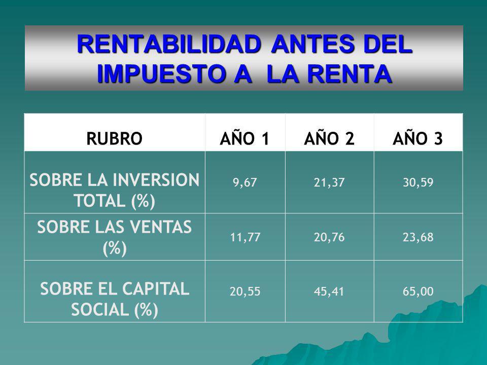 RENTABILIDAD ANTES DEL IMPUESTO A LA RENTA RUBROAÑO 1AÑO 2AÑO 3 SOBRE LA INVERSION TOTAL (%) 9,6721,3730,59 SOBRE LAS VENTAS (%) 11,7720,7623,68 SOBRE EL CAPITAL SOCIAL (%) 20,5545,4165,00