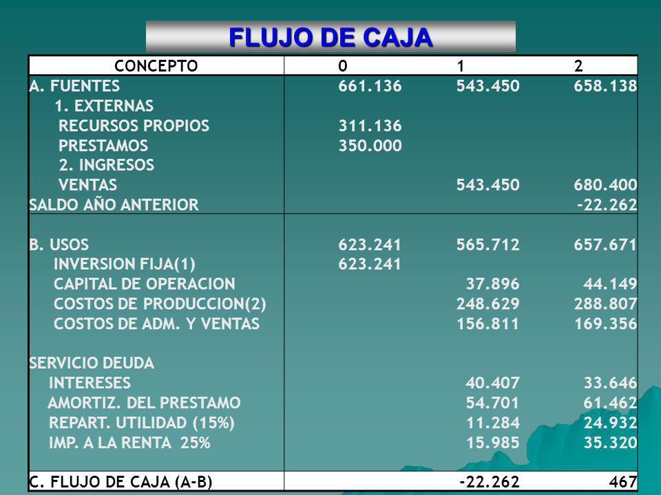FLUJO DE CAJA CONCEPTO012 A. FUENTES661.136543.450658.138 1. EXTERNAS RECURSOS PROPIOS311.136 PRESTAMOS350.000 2. INGRESOS VENTAS543.450680.400 SALDO
