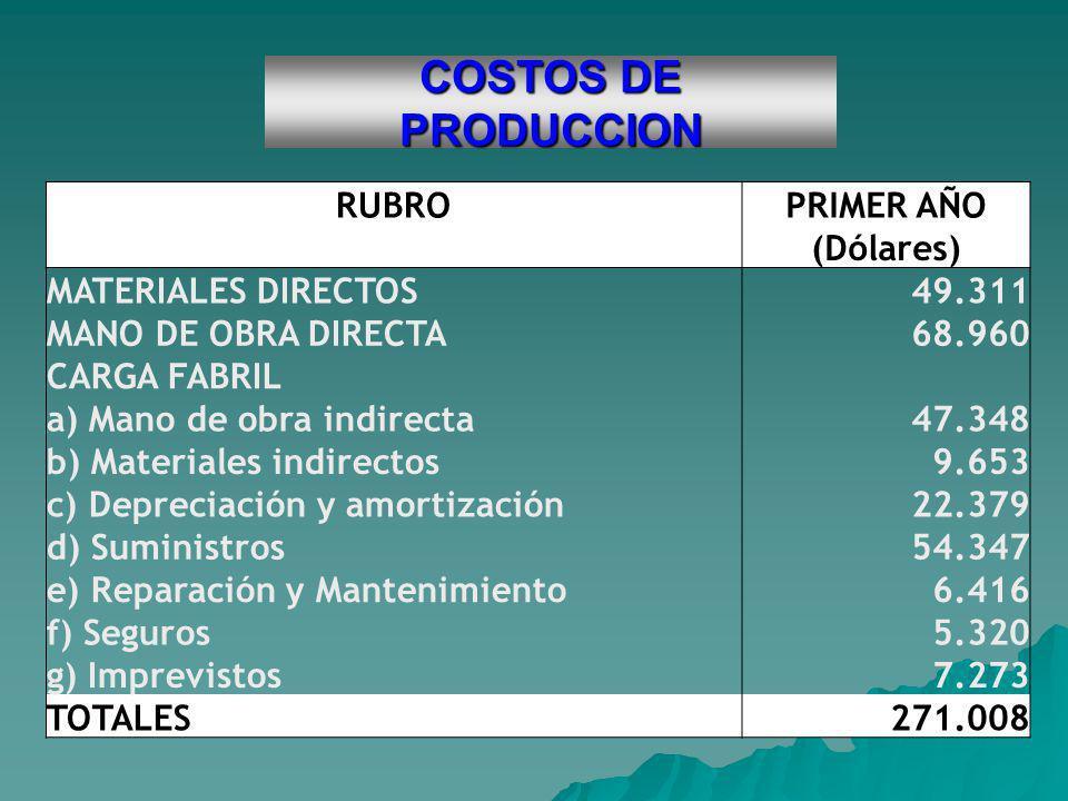 COSTOS DE PRODUCCION RUBROPRIMER AÑO (Dólares) MATERIALES DIRECTOS49.311 MANO DE OBRA DIRECTA68.960 CARGA FABRIL a) Mano de obra indirecta47.348 b) Ma