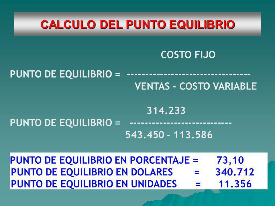 CALCULO DEL PUNTO EQUILIBRIO COSTO FIJO PUNTO DE EQUILIBRIO = ---------------------------------- VENTAS - COSTO VARIABLE 314.233 PUNTO DE EQUILIBRIO = ---------------------------- 543.450 – 113.586 PUNTO DE EQUILIBRIO EN PORCENTAJE = 73,10 PUNTO DE EQUILIBRIO EN DOLARES =340.712 PUNTO DE EQUILIBRIO EN UNIDADES =11.356