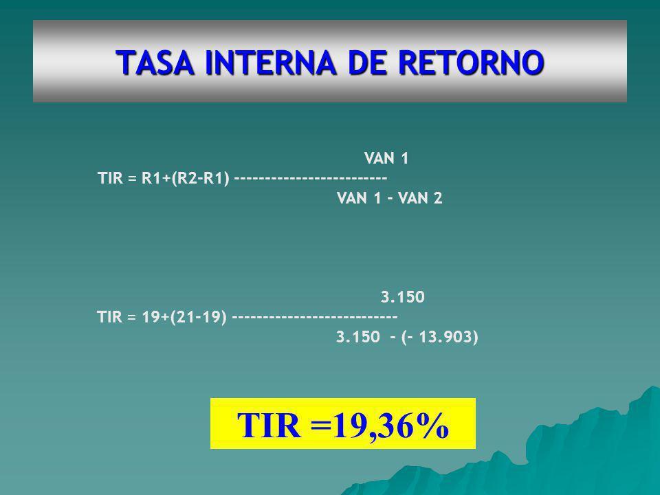 TASA INTERNA DE RETORNO VAN 1 TIR = R1+(R2-R1) ------------------------- VAN 1 - VAN 2 3.150 TIR = 19+(21-19) --------------------------- 3.150 - (- 13.903) TIR =19,36%