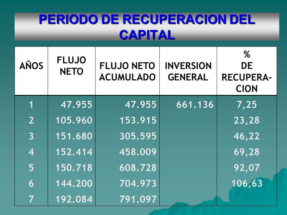 PERIODO DE RECUPERACION DEL CAPITAL AÑOS FLUJO NETO FLUJO NETO ACUMULADO INVERSION GENERAL % DE RECUPERA- CION 147.955 661.1367,25 2105.960153.915 23,