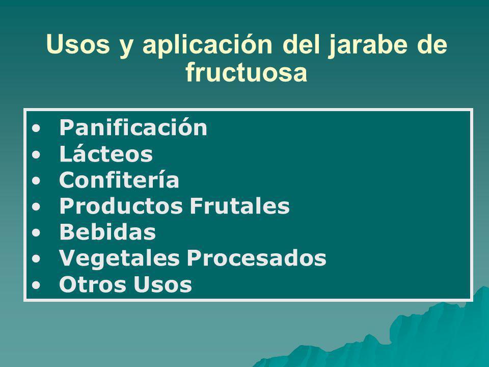 Usos y aplicación del jarabe de fructuosa Panificación Lácteos Confitería Productos Frutales Bebidas Vegetales Procesados Otros Usos