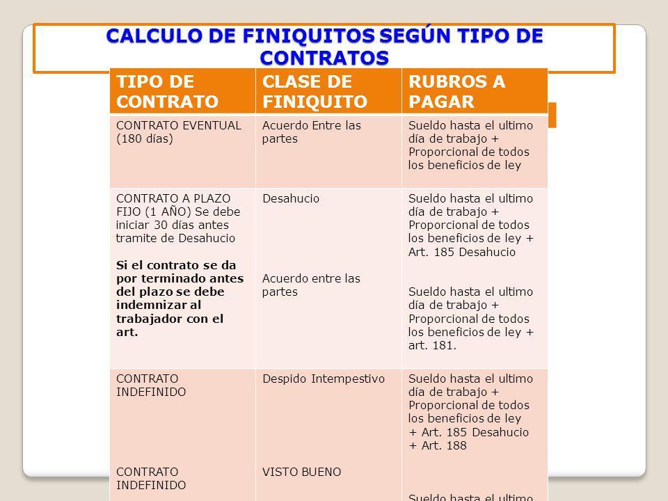CALCULO DE FINIQUITOS SEGÚN TIPO DE CONTRATOS TIPO DE CONTRATO CLASE DE FINIQUITO RUBROS A PAGAR CONTRATO EVENTUAL (180 días) Acuerdo Entre las partes