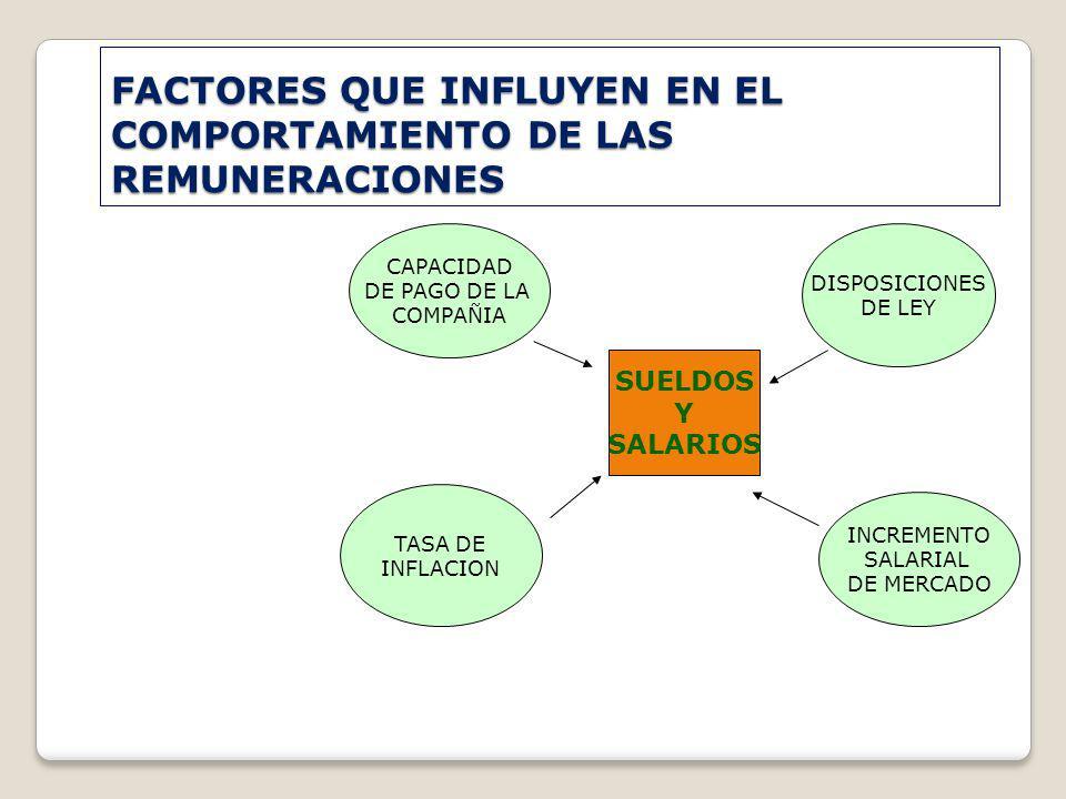 FACTORES QUE INFLUYEN EN EL COMPORTAMIENTO DE LAS REMUNERACIONES SUELDOS Y SALARIOS CAPACIDAD DE PAGO DE LA COMPAÑIA DISPOSICIONES DE LEY TASA DE INFL
