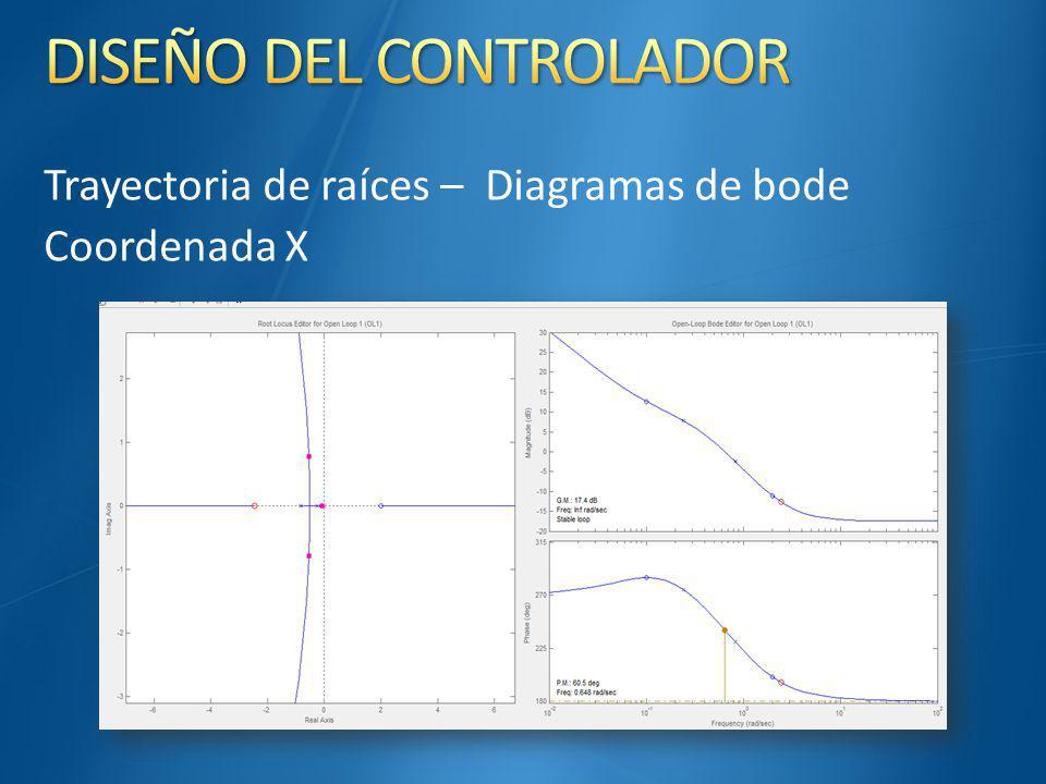 Trayectoria de raíces – Diagramas de bode Coordenada X