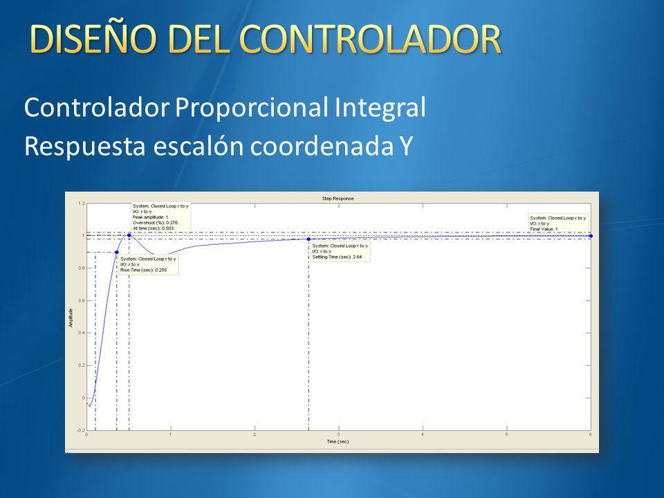 Controlador Proporcional Integral Respuesta escalón coordenada Y