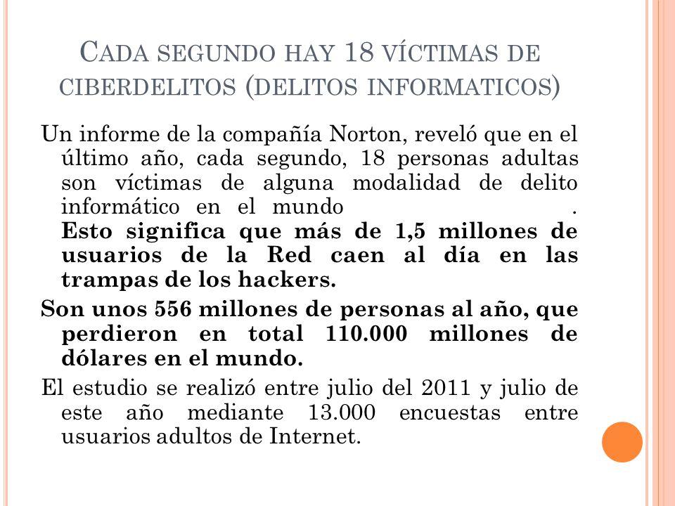 C ADA SEGUNDO HAY 18 VÍCTIMAS DE CIBERDELITOS ( DELITOS INFORMATICOS ) Un informe de la compañía Norton, reveló que en el último año, cada segundo, 18