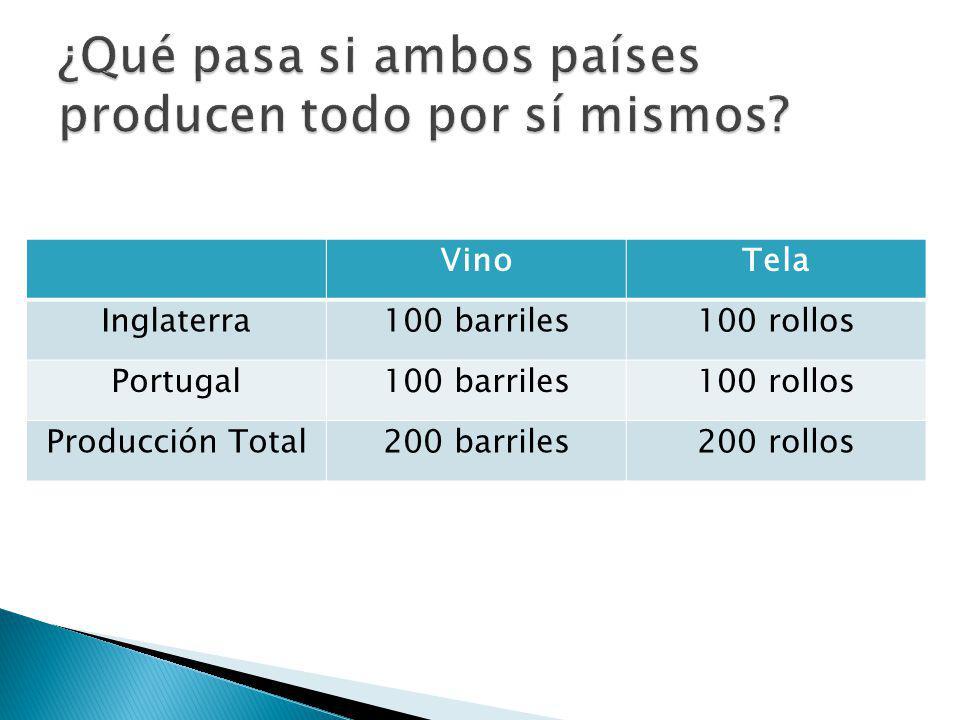 VinoTela Inglaterra100 barriles100 rollos Portugal100 barriles100 rollos Producción Total200 barriles200 rollos