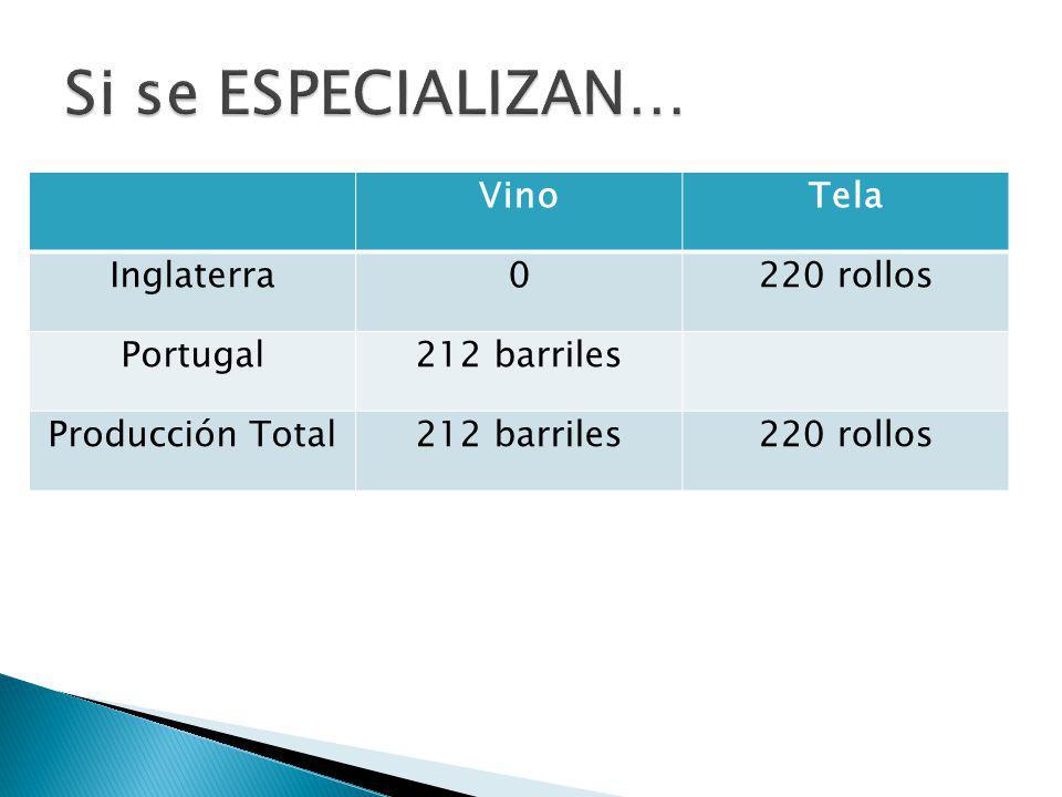 VinoTela Inglaterra0220 rollos Portugal212 barriles Producción Total212 barriles220 rollos