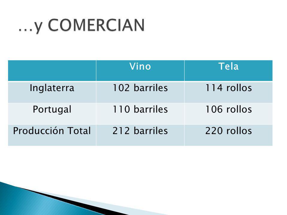 VinoTela Inglaterra102 barriles114 rollos Portugal110 barriles106 rollos Producción Total212 barriles220 rollos