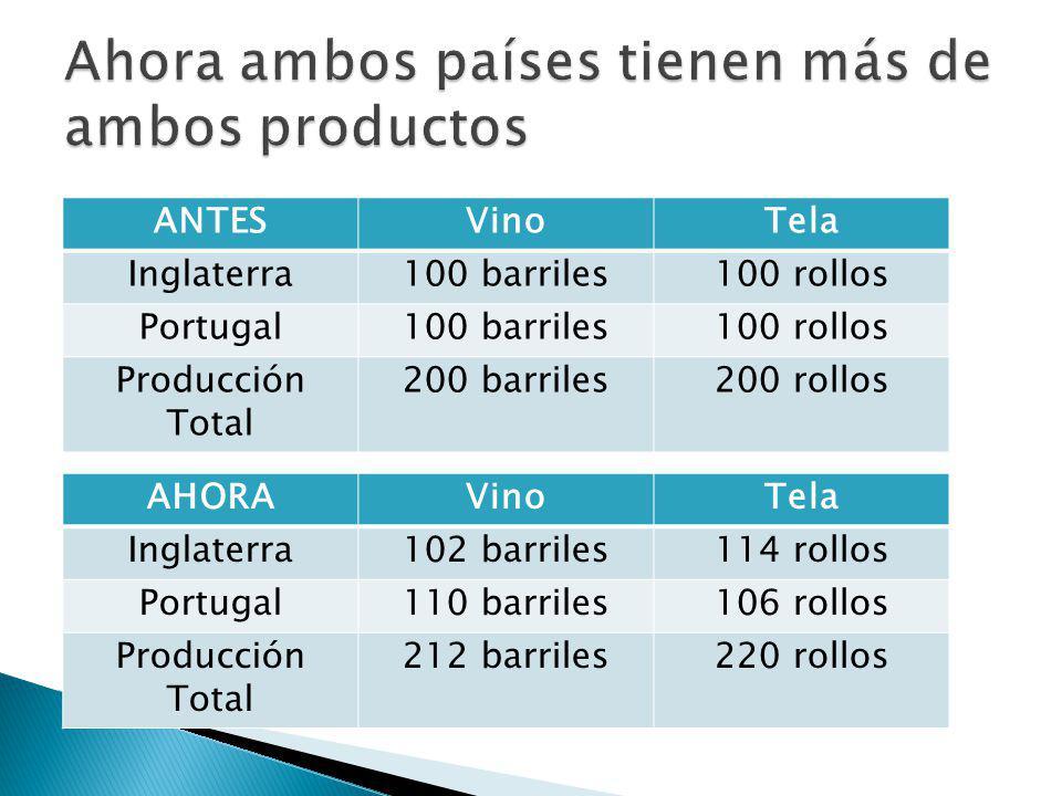 AHORAVinoTela Inglaterra102 barriles114 rollos Portugal110 barriles106 rollos Producción Total 212 barriles220 rollos ANTESVinoTela Inglaterra100 barr