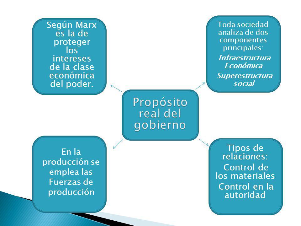 Toda sociedad analiza de dos componentes principales: Infraestructura Económica Superestructura social Tipos de relaciones: Control de los materiales