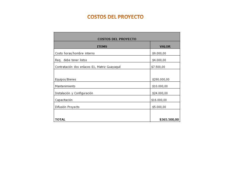 COSTOS DEL PROYECTO ITEMSVALOR Costo horas/hombre interno $9.000,00 Req.