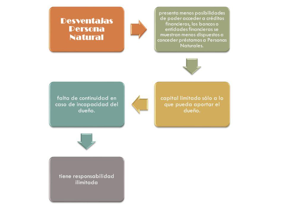 Desventajas Persona Natural presenta menos posibilidades de poder acceder a créditos financieros, los bancos o entidades financieras se muestran menos dispuestos a conceder préstamos a Personas Naturales.