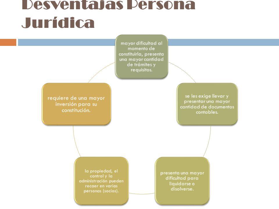 Desventajas Persona Jurídica mayor dificultad al momento de constituirla, presenta una mayor cantidad de trámites y requisitos.