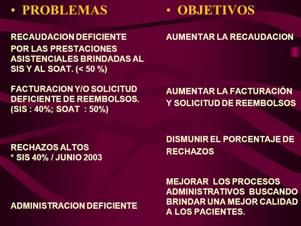 PROBLEMAS RECAUDACION DEFICIENTE POR LAS PRESTACIONES ASISTENCIALES BRINDADAS AL SIS Y AL SOAT. (< 50 %) FACTURACION Y/O SOLICITUD DEFICIENTE DE REEMB