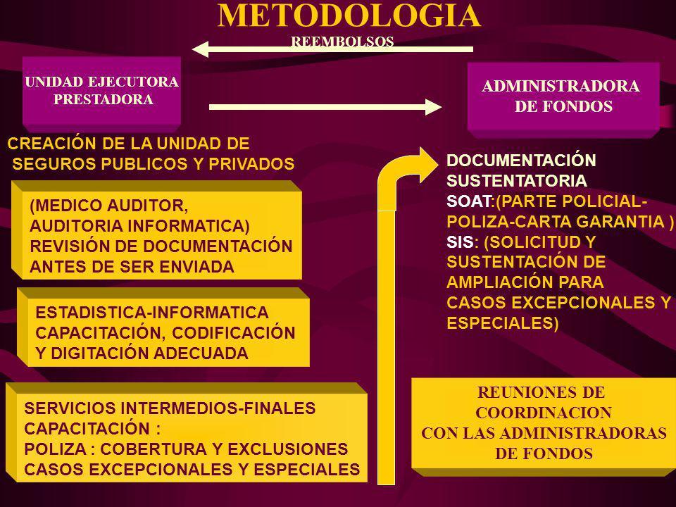METODOLOGIA ADMINISTRADORA DE FONDOS DOCUMENTACIÓN SUSTENTATORIA SOAT:(PARTE POLICIAL- POLIZA-CARTA GARANTIA ) SIS: (SOLICITUD Y SUSTENTACIÓN DE AMPLI