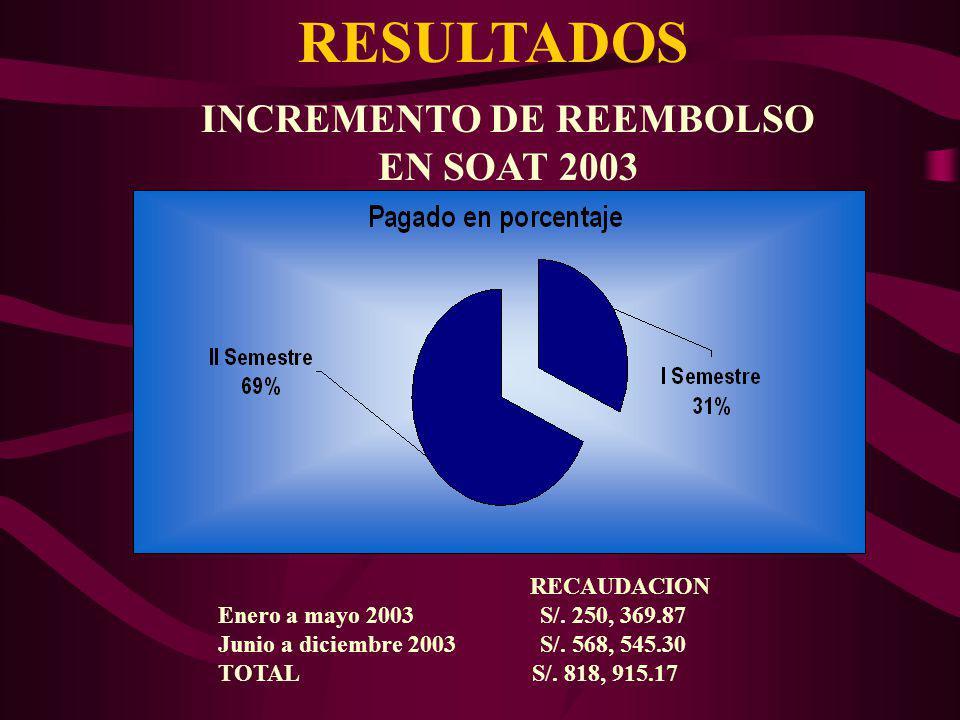 INCREMENTO DE REEMBOLSO EN SOAT 2003 RECAUDACION Enero a mayo 2003 S/. 250, 369.87 Junio a diciembre 2003 S/. 568, 545.30 TOTAL S/. 818, 915.17 RESULT