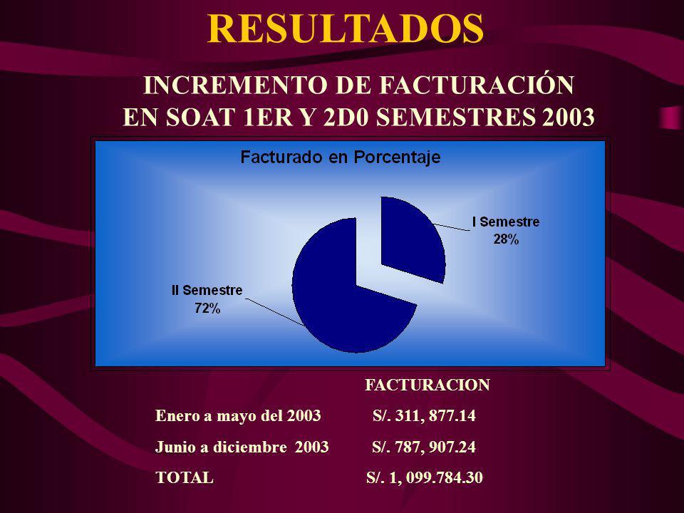INCREMENTO DE FACTURACIÓN EN SOAT 1ER Y 2D0 SEMESTRES 2003 FACTURACION Enero a mayo del 2003 S/. 311, 877.14 Junio a diciembre 2003 S/. 787, 907.24 TO