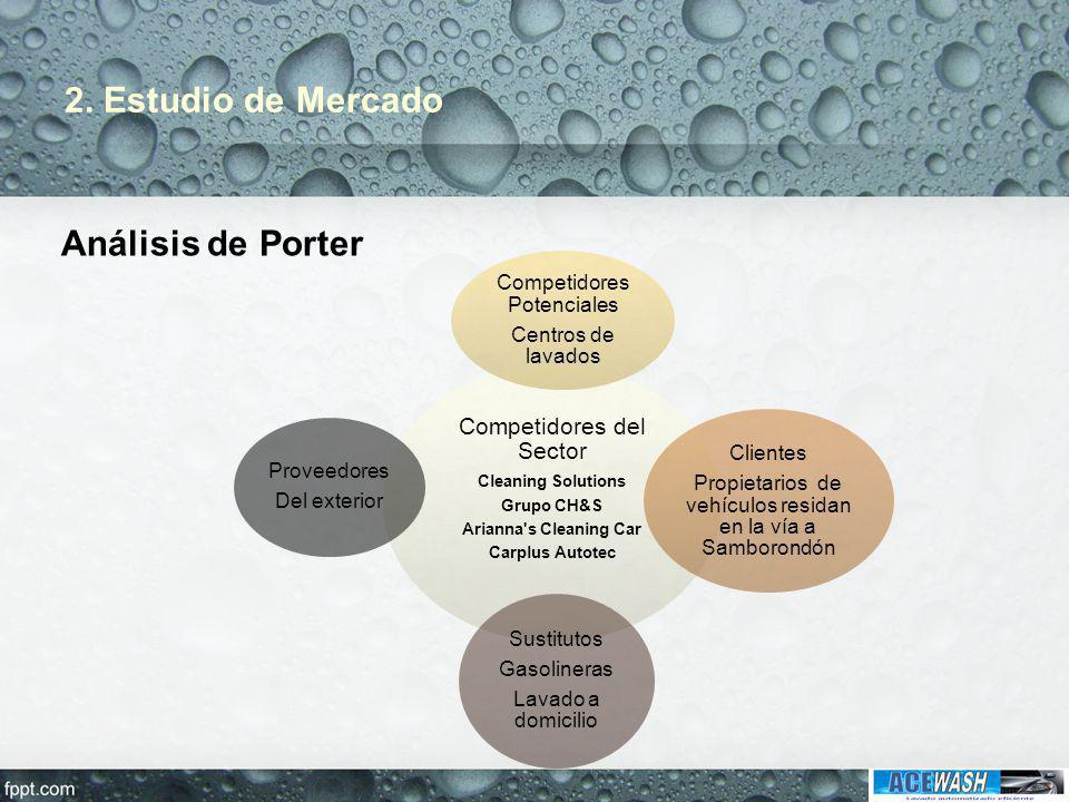 2. Estudio de Mercado Competidores del Sector Cleaning Solutions Grupo CH&S Arianna's Cleaning Car Carplus Autotec Competidores Potenciales Centros de