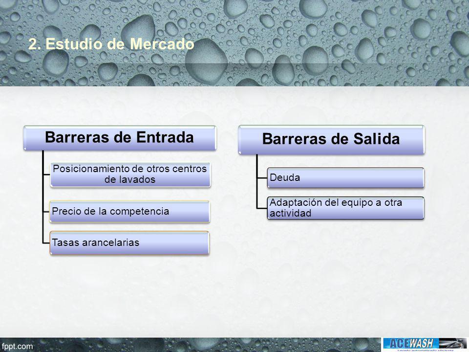 2. Estudio de Mercado Barreras de Entrada Posicionamiento de otros centros de lavados Precio de la competencia Tasas arancelarias Barreras de Salida D