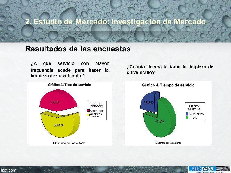 2. Estudio de Mercado: Investigación de Mercado Resultados de las encuestas ¿A qué servicio con mayor frecuencia acude para hacer la limpieza de su ve