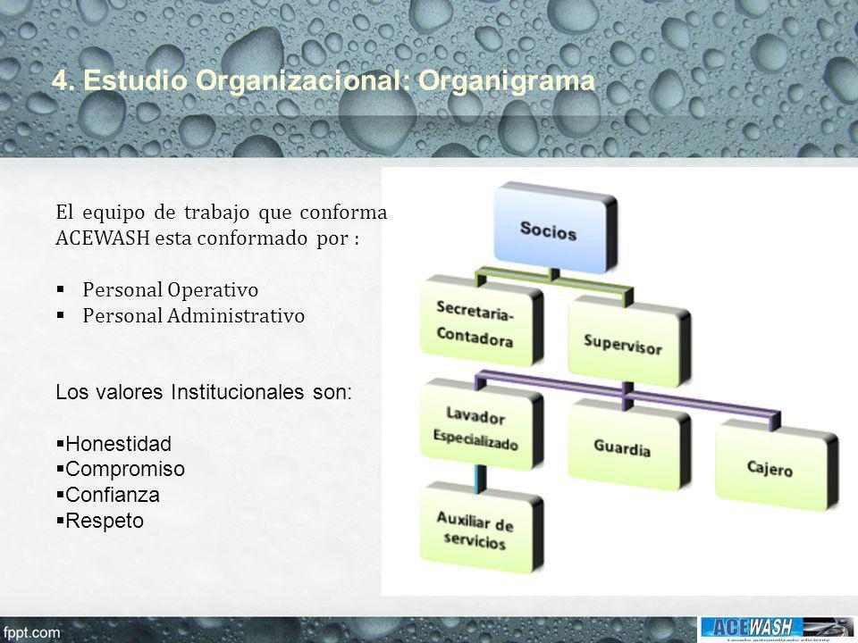 4. Estudio Organizacional: Organigrama El equipo de trabajo que conforma ACEWASH esta conformado por : Personal Operativo Personal Administrativo Los